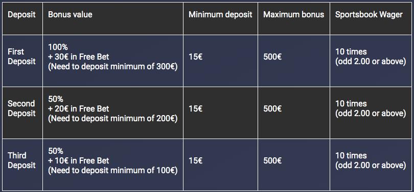 Bettilt €1500 welkomstbonus